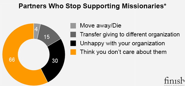 Missionaries_Losing_Supporters